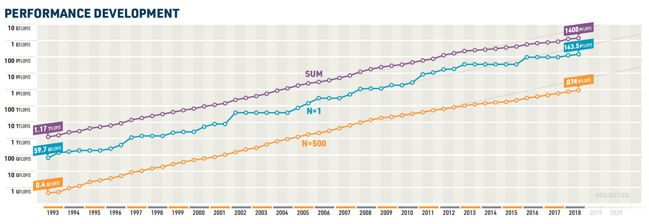 Supercomputers steadily get faster on the Top500 list of the world's fastest machines, but steady gains started faltering about a decade ago as chip performance slowed down.