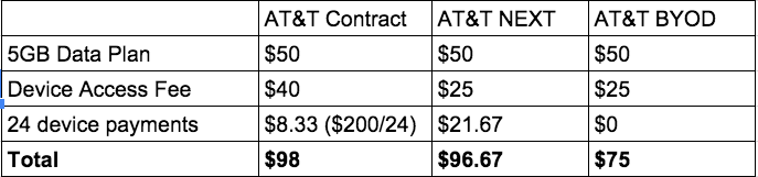 This table shows that customers pay either less or roughly the same monthly amount on plans that don't require a contract and don't come with a device subsidy as compared with AT&T's now defunct two-year contract plans.
