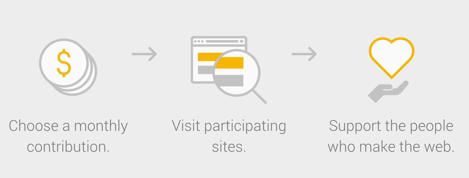 Google Contributor lets people pay $1 to $3 per month to avoid seeing ads on some Web sites.