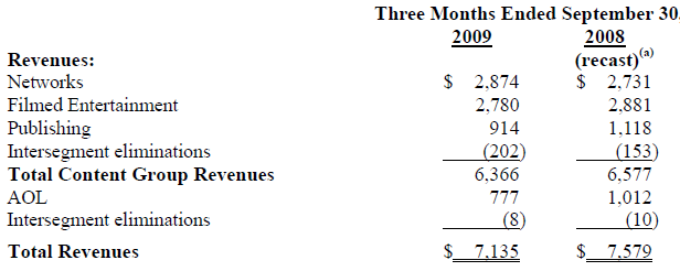 Time Warner sales fall in the third quarter.