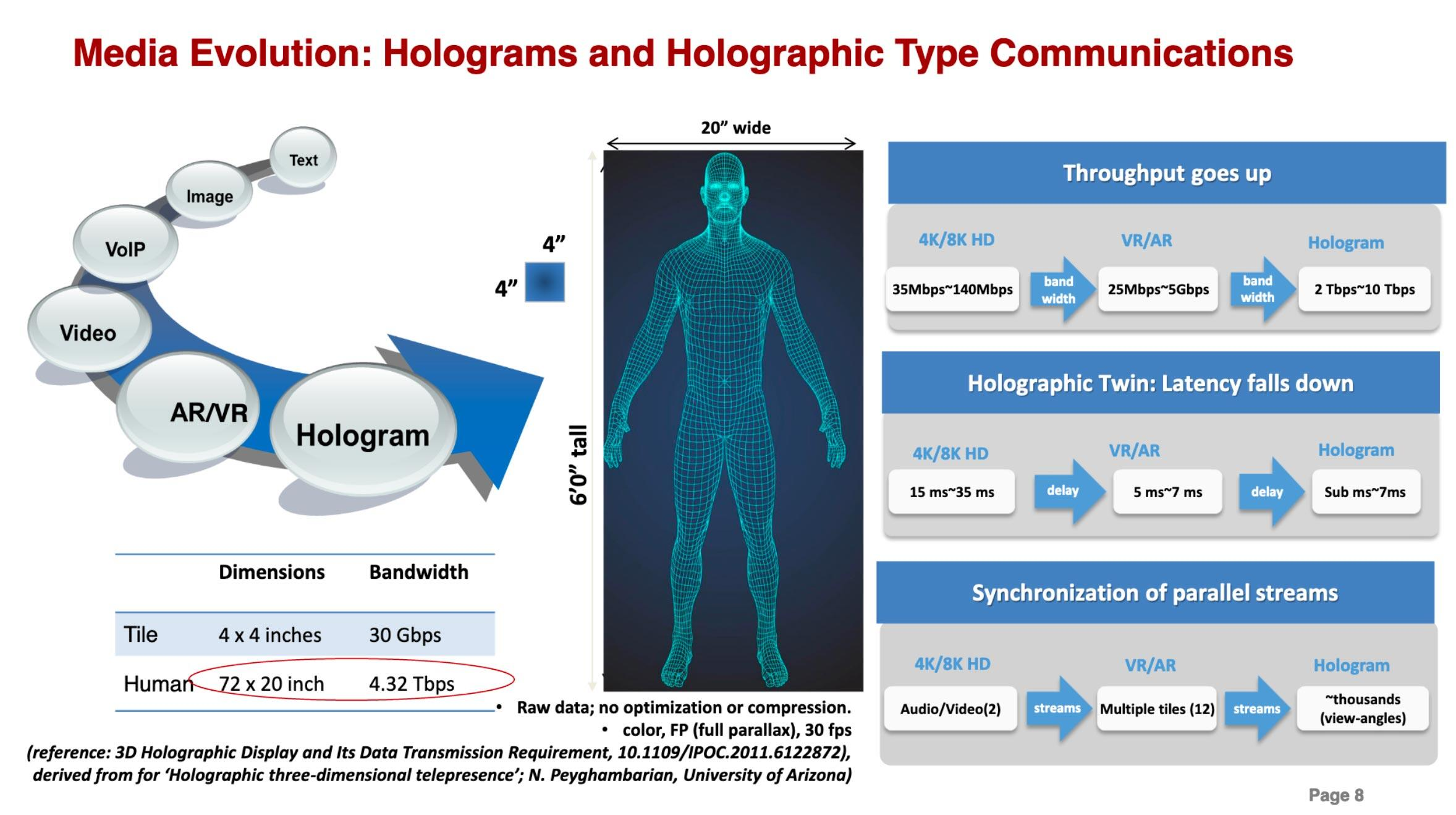 Holographic communications don't exist today, but if they're invented, they'll need huge network capacity combined with low communication delays. It's technology China believes its New IP will handle but existing internet technology can't.