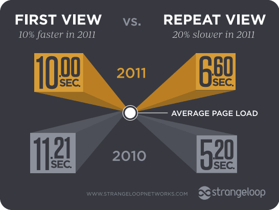 Although the first time viewing a page got faster, repeat views slowed down.