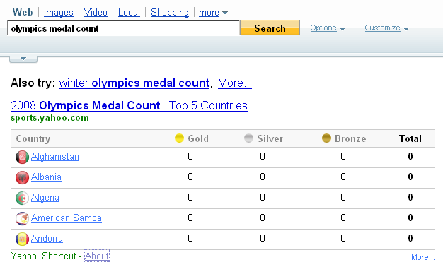Medal results are one customized result that Yahoo now shows with Olympics-related searches. (Click to enlarge.)