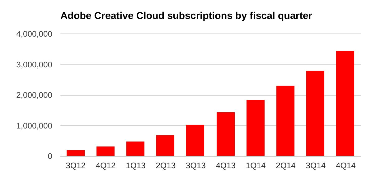 Adobe attracted 644,000 more Creative Cloud subscribers in its fourth fiscal quarter, but on average they aren't paying as much. The company expects its Fotolia acquisition will improve average revenue from subscribers.