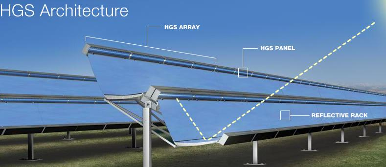 Skyline Solar's arrays reflect light onto a strip of photovoltaic cells to generate electricity.