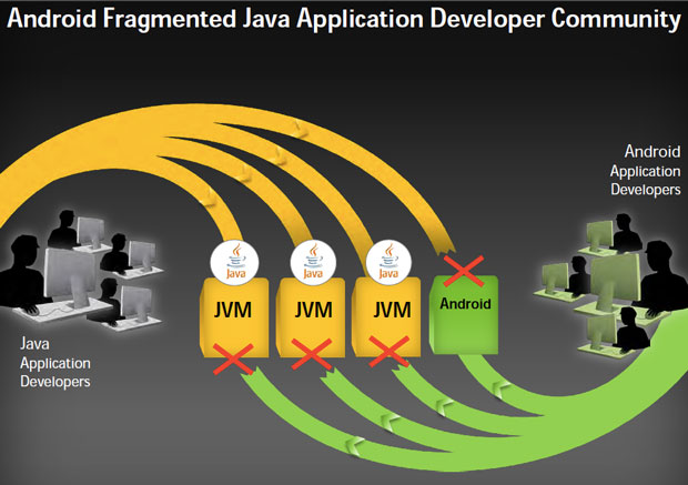 Oracle argues that Android has fragmented Java, undermining its write-once, run-anywhere promise.