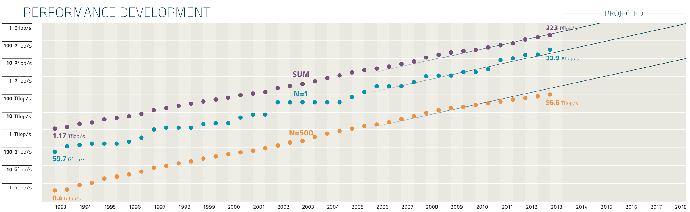 The performance of the systems on the Top500 list continues to improve exponentially (note that it's a logarithmic scale on the vertical axis, with each line marking a tenfold improvement.) The three series of dots here represent the total performance of the top 500 systems at the top, the performance of the No. 1 system in the middle, and the performance of the 500th system at the bottom. (Click to enlarge.)