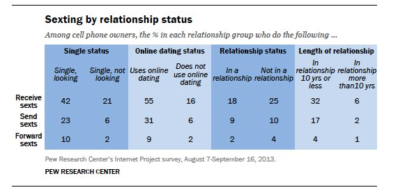 sexting online dating