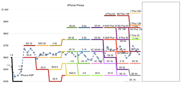 asymco-iphone-price-pattern-staircase-crop