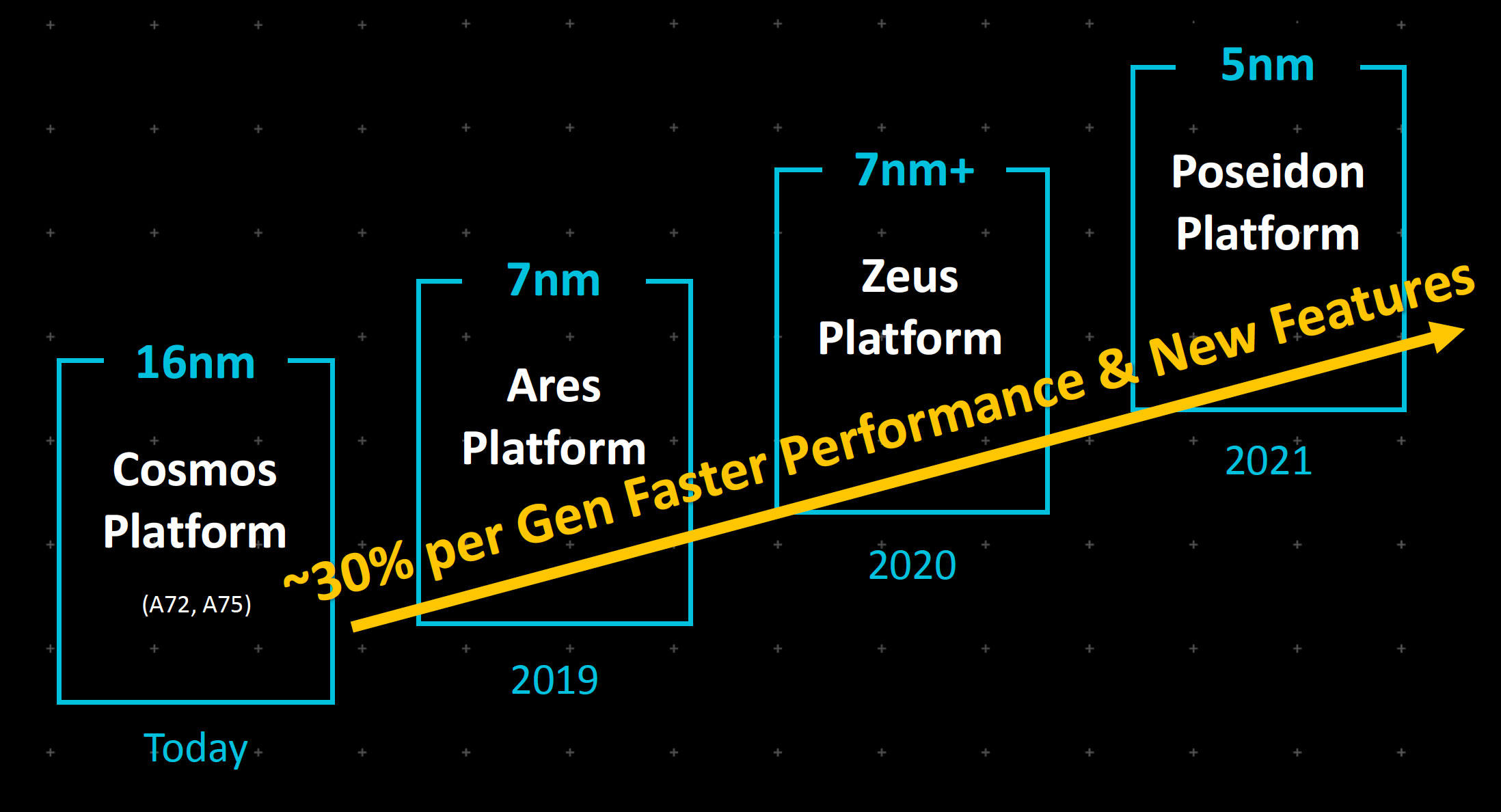 Arm Neoverse chip roadmap