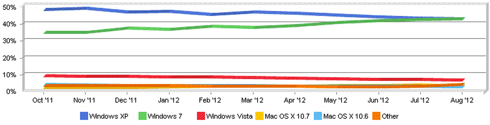 Windows 7 edged out Windows XP in August as the most-used operating system on the Internet, Net Applications statistics show