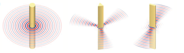 Different-shaped fibers can emit sounds in a variety of ways.