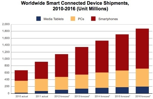 The once-dominant Windows-x86 PCs will drop from a market-leading 35.9 percent share in 2011 to 25.1 percent in 2016, IDC said.  Android and iOS market share will continue to rise, eventually eclipsing Windows.