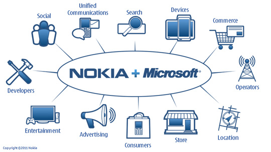 """Nokia and Microsoft plan a """"third ecosystem,"""" an alliance that touches all parts of the mobile phone business."""
