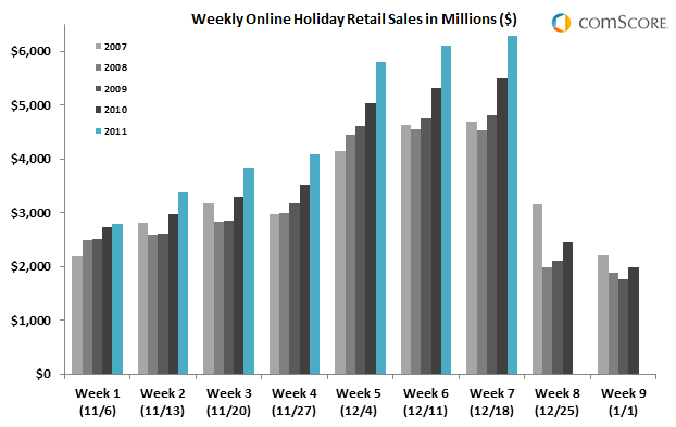 A look at how 2011 holiday spending is outpacing prior years.