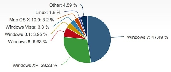 In January, Windows 8.1 finally passed Vista.  Windows XP made a small gain.