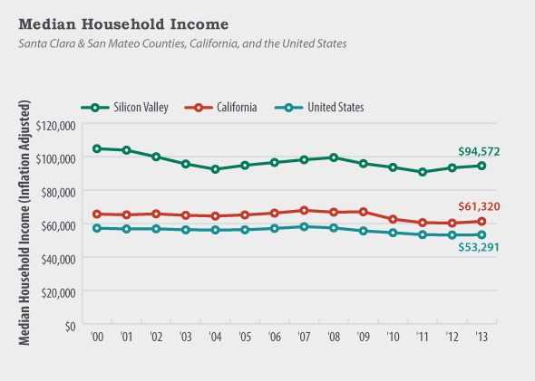 2014-09-median-household-income.png
