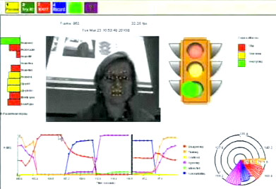MIT's Rosalind Picard co-founded a start-up called Affectiva that's working on emotion-sensing technology. This shows their software that can detect the intensity of emotion and whether it's positive or negative.