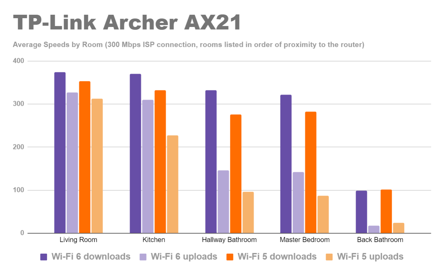 tp-link-archer-ax21-wi-fi-6-and-wi-fi-5-speeds-bar-graph.png