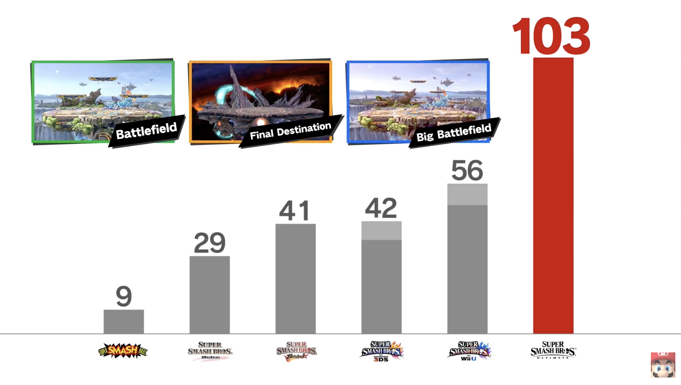 smash-stages
