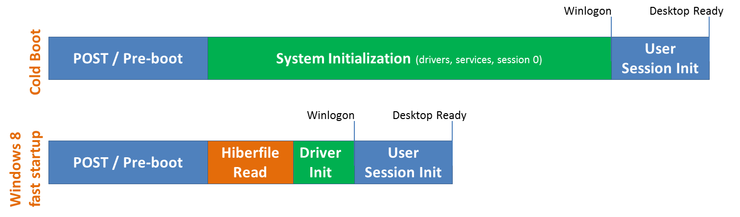 This graphic shows how recycling earlier system state can speed up Windows 8 restart times.