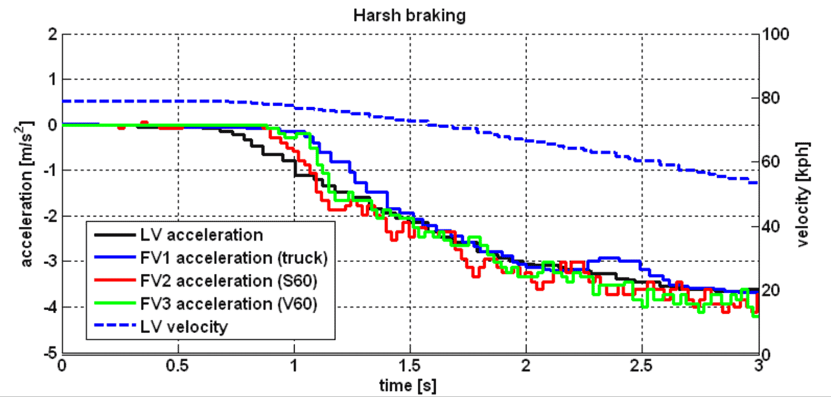The Sartre project's test data show the deceleration of three following vehicles matching that of lead vehicle. The cars and trucks communicate using a variation of the 802.11p vehicle-to-vehicle and vehicle-to-infrastructure networking technology.