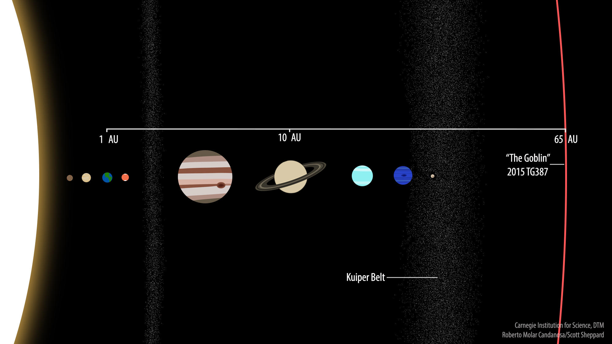 new-extreme-dwarf-planet-2015-tg387-solar-system-perspective