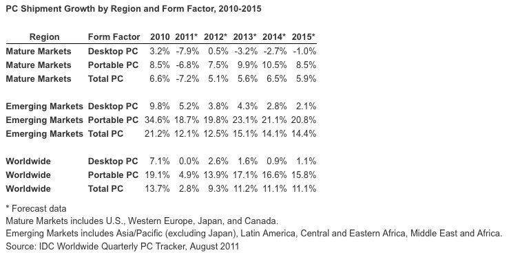 A look at PC growth over the coming years.
