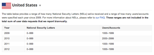 Google's description of how many national security letters, or NSLs, it received.