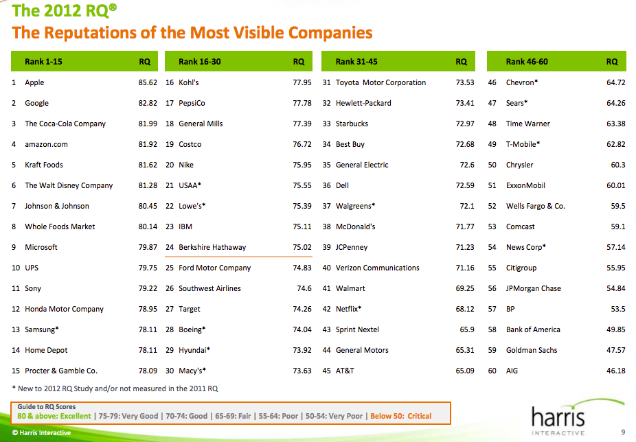 This is the list of the top 60 most visible companies in the U.S. and their rankings based on reputation. Click to enlarge.