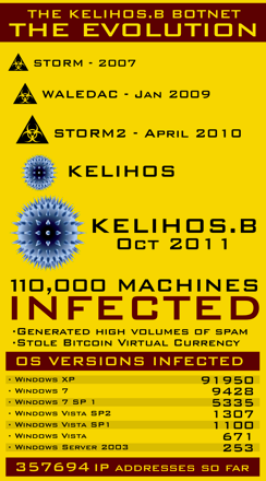 This infographic shows the precursors to Kelihos and statistics on number of infections and operating systems the infected PCs are using.