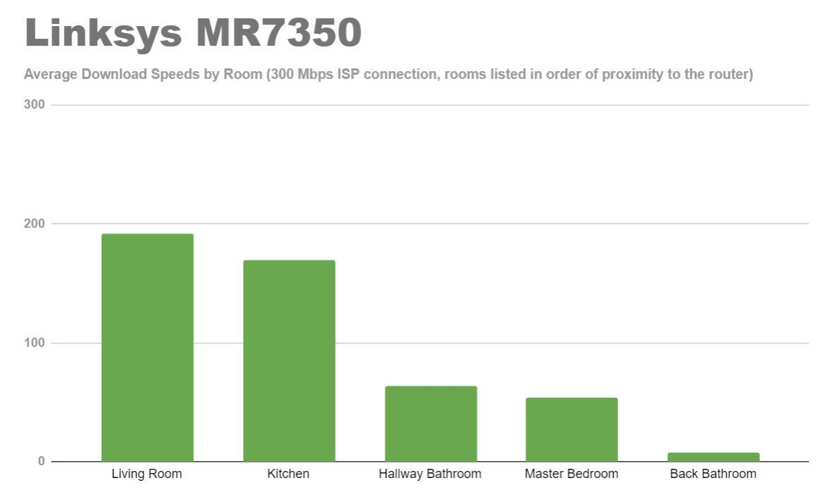 linksys-mr7350-wi-fi-6-router-speed-tests
