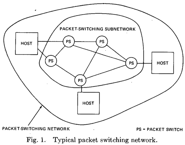 This diagram of a packet-switching network appears in the 1974 paper by Vint Cerf and Bob Kahn describing what became the TCP/IP technology for transferring data reliably across such a network.