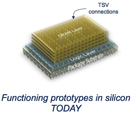Through-silicon via (TSV) technology is used to stack memory on top of a controller chip ('logic layer'). The on-chip controller is the key to delivering the performance boost.