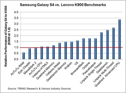 Samsung Galaxy S4 (with Samsung ARM chip) vs. Lenovo K900 (with Intel silicon).  'The results demonstrate a significant advantage for the Intel processor relative to the Samsung processor...only in the AnTuTu benchmark,' McGregor said.