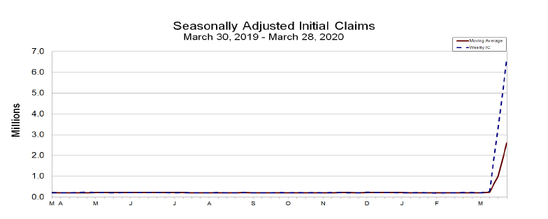 jobless-claims-march-28-2020.png