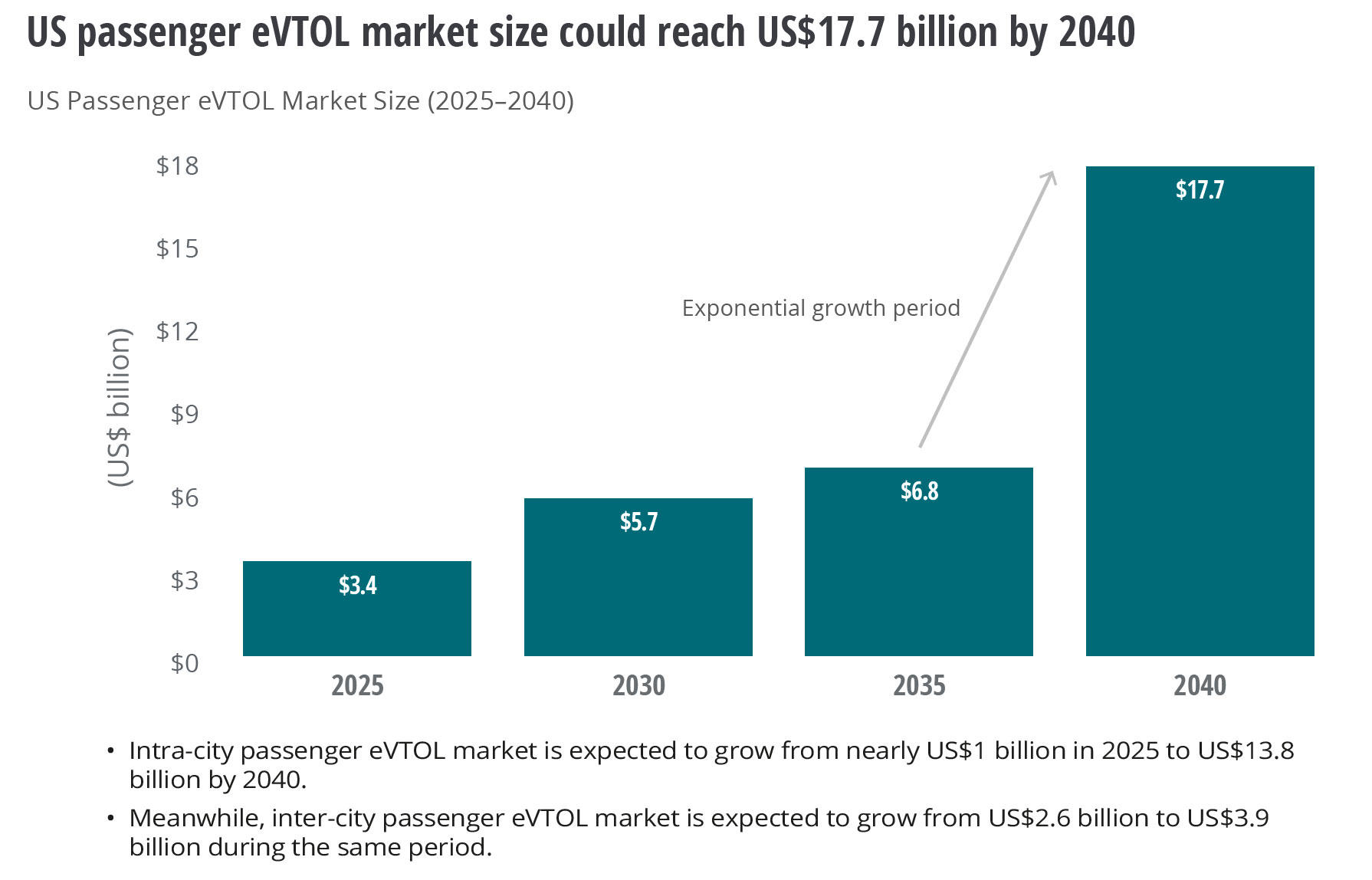 Sales of electric flying cars that take off and land vertically should surge from 2035 to 2040, Deloitte forecasts.
