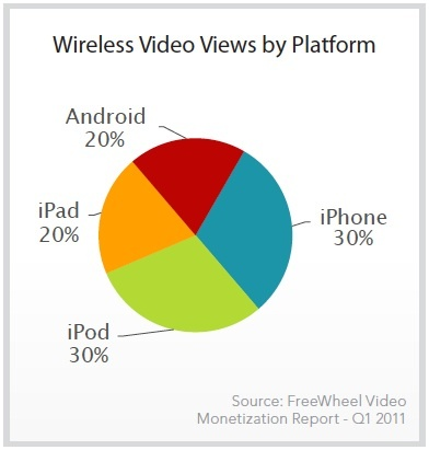 Apple's mobile devices reign supreme in wireless video.