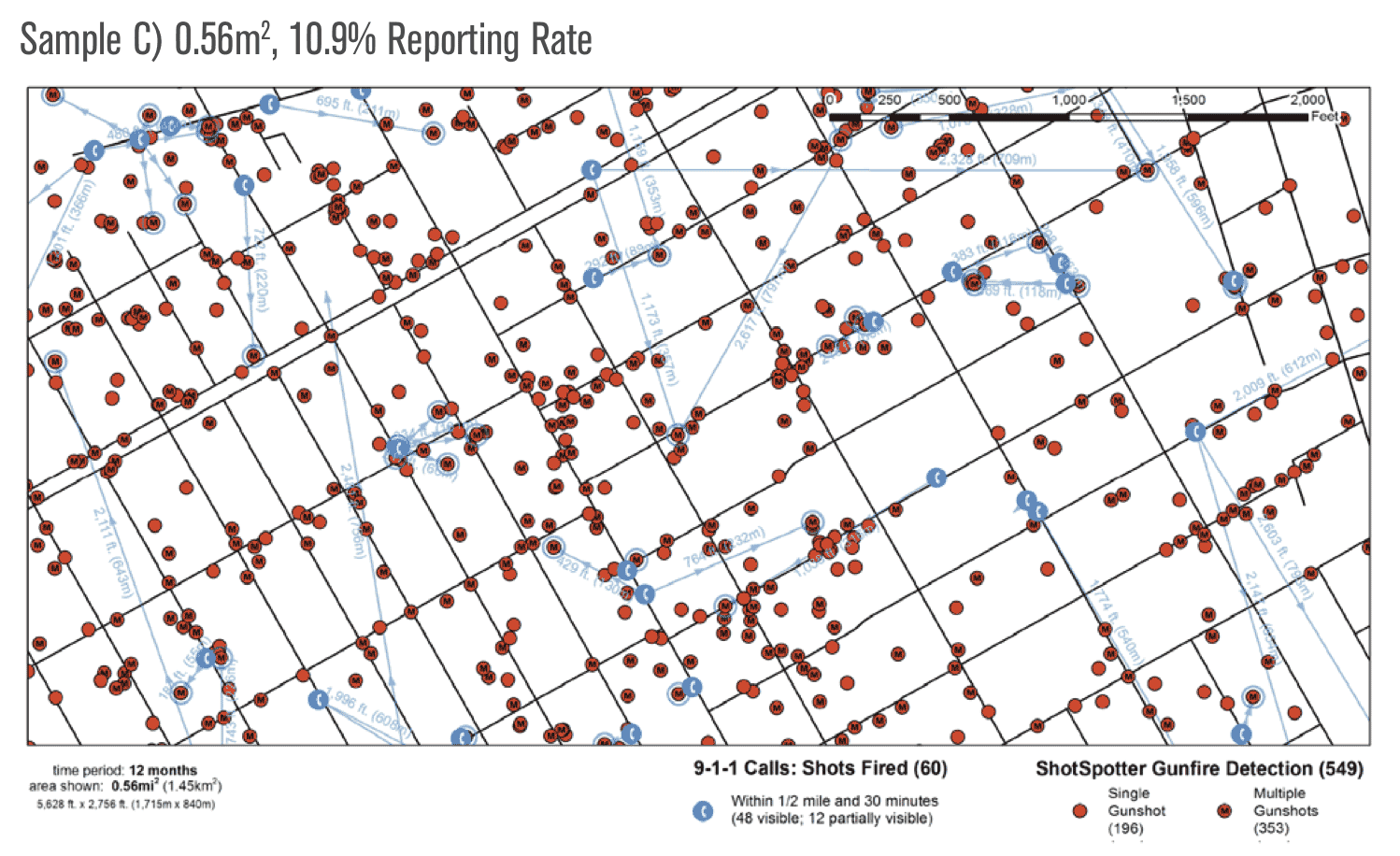 ShotSpotter in some US cities observes 10 times as many gunfire incidents as are reported via 911 emergency calls, and it locates them more precisely.