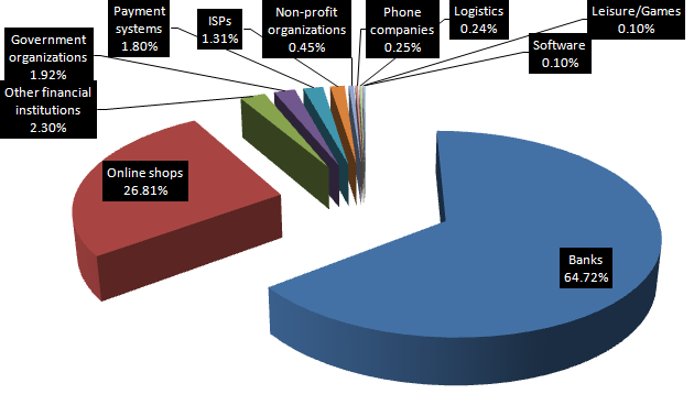 This pie chart shows the business categories targeted by phishers and their respective proportion of fake sites, according to PandaLab's latest report.