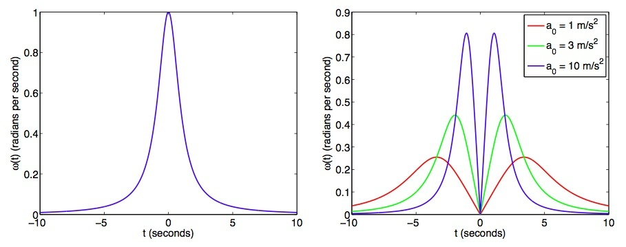 These graphs show what an object's angular velocity (left) would look like at constant speed compared with its linear velocity (right) when it quickly decelerates and accelerates.