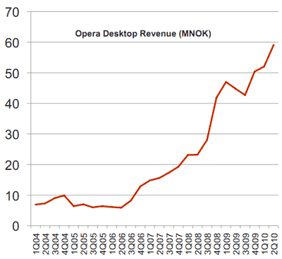 Opera desktop revenue, fueled  by revenue-sharing deals with companies such as Google, has been increasing.