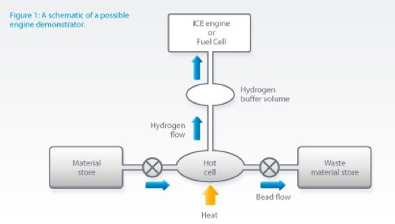 This diagram shows the workflow of micron-beads of hydrogen in a fuel cell vehicle.