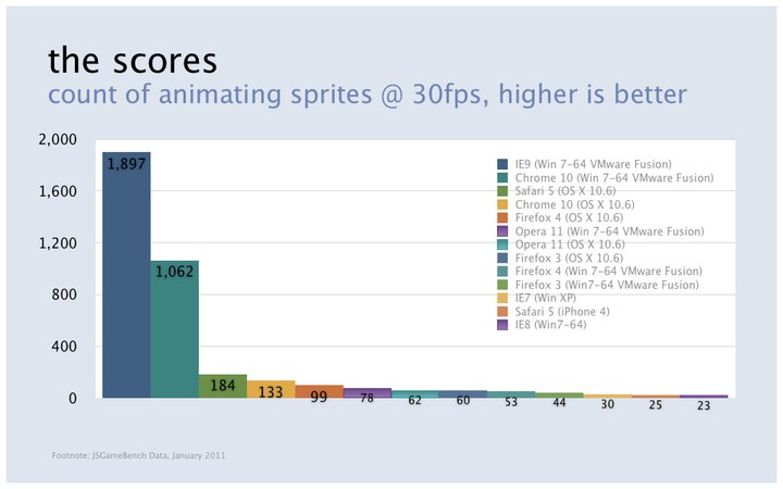 IE9 leads the browser pack when it comes to an early version of a Facebook test of Web-based game performance.