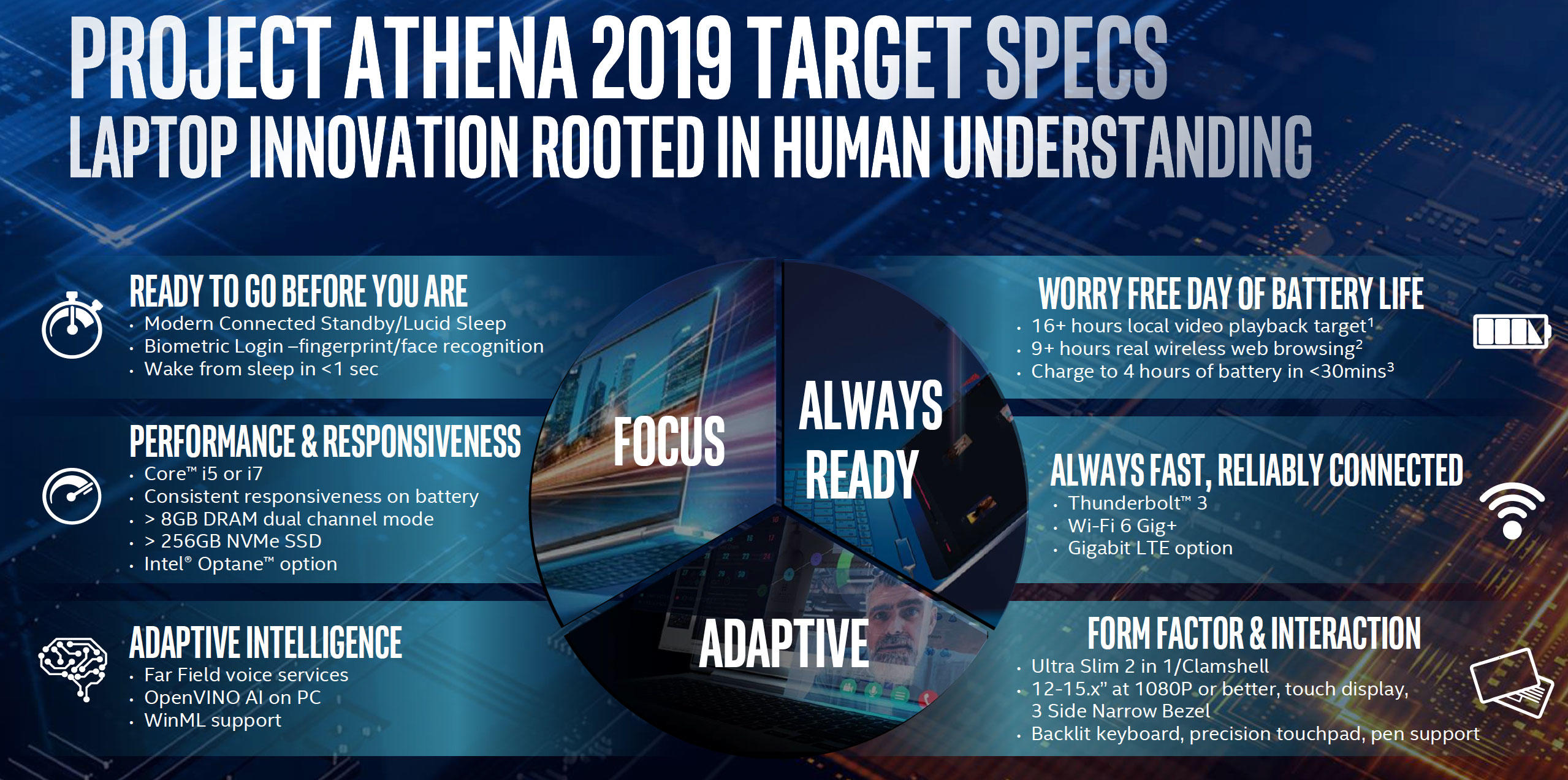 Intel's Project Athena aims to improve a wide range of PC abilities at the same time.