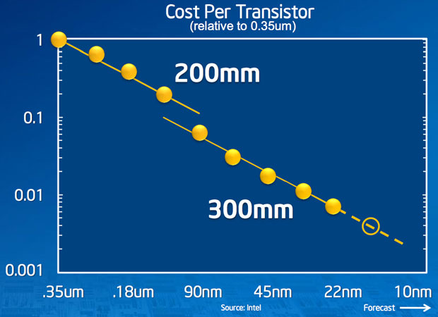 New manufacturing processes continue to lower the cost per transistor. This chart shows how moving from silicon wafers 200mm in diameter to 300mm wafers lowered the cost, too. The chip industry is planning a transition to 450mm wafers in coming years for a similar lowering of transistor costs.