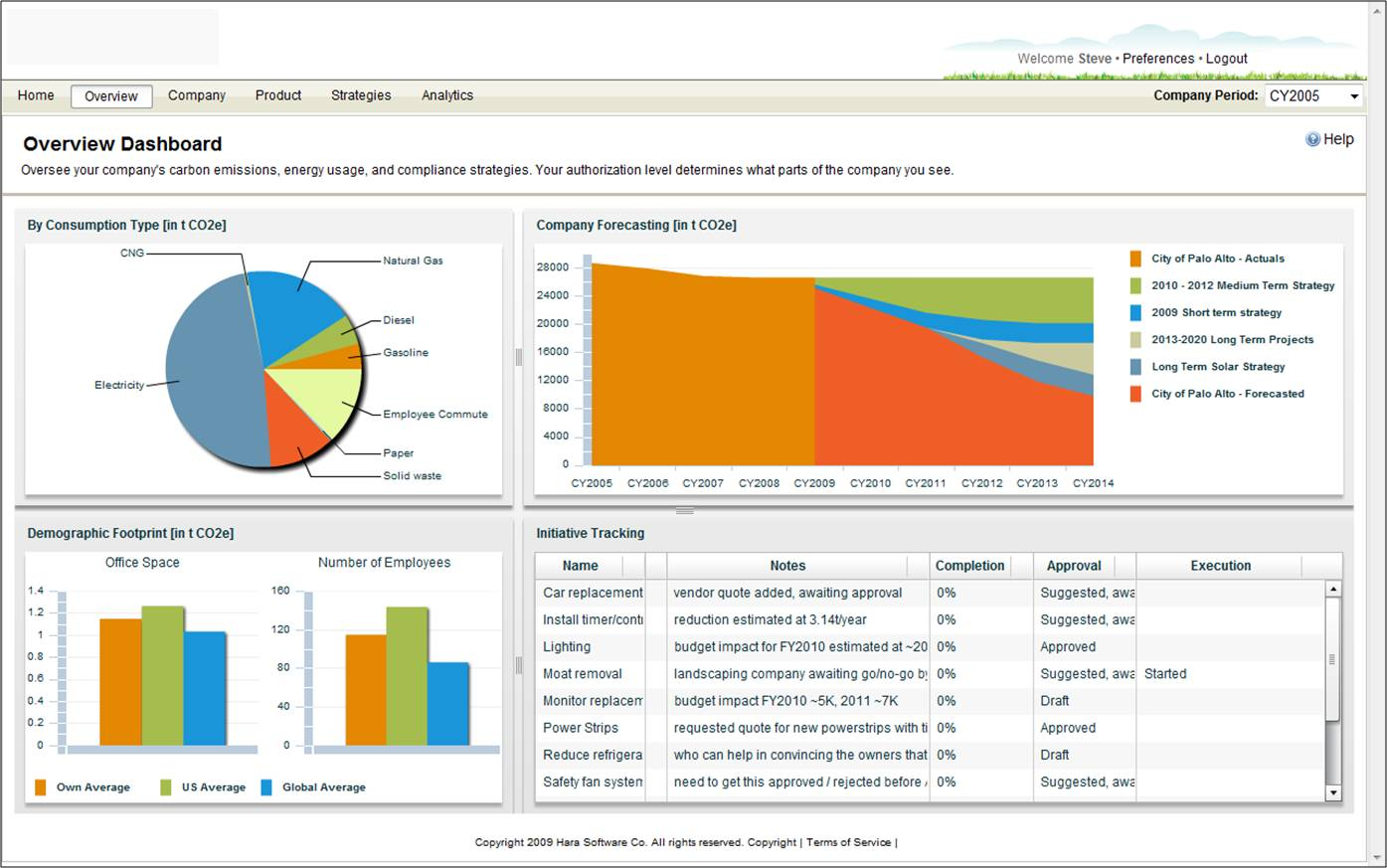 Hara's dashboard allows managers to track different energy and environmental metrics, including greenhouse gases.