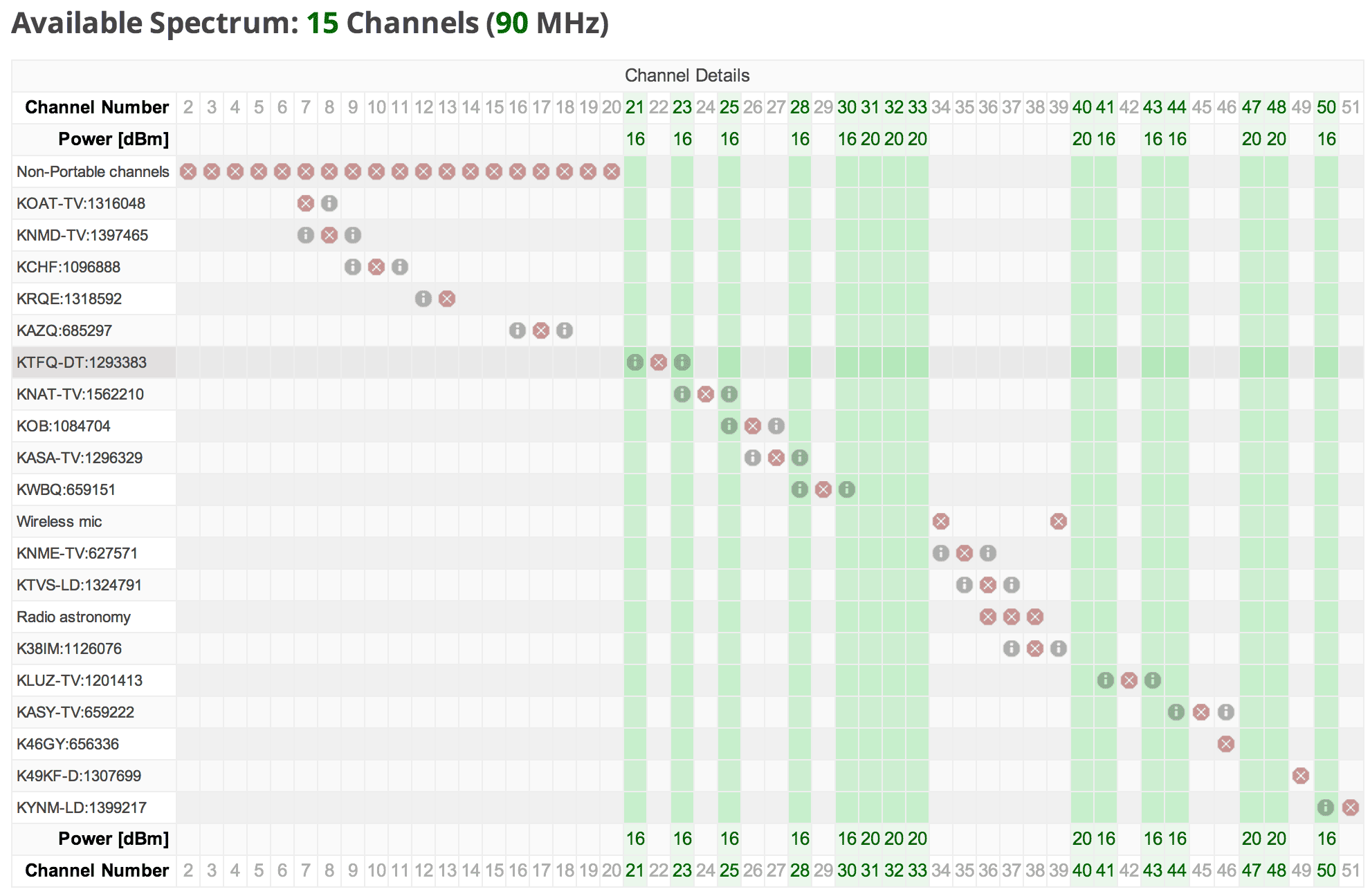 Google's white-space database shows free spectrum unused by TV stations, in this case in New Mexico. The availability of free TV white space varies from region to region.