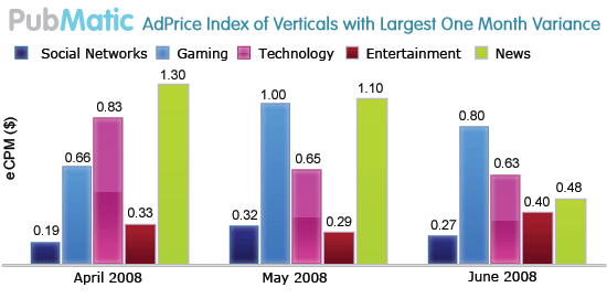 Prices for ads on news and gaming Web sites dropped from May to June, but they rose for entertainment.