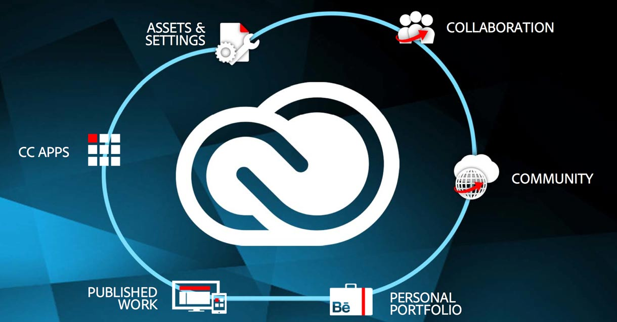 Adobe argues that customers get more than just software with Creative Cloud subscriptions, but some Creative Suite customers object to what they see as a price increase.